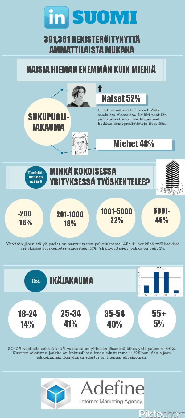 LinkedIn tilastotietoja Suomesta
