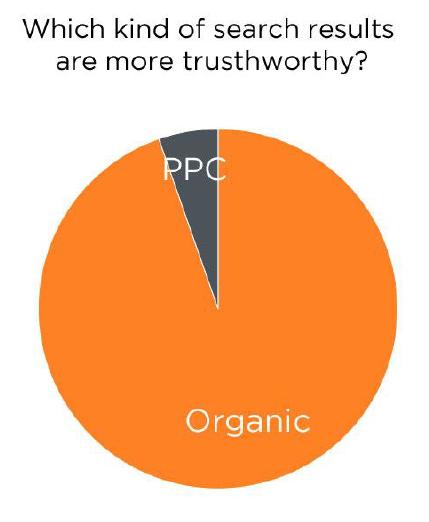 Google luonnollinen hakutulos vs maksettu mainonta
