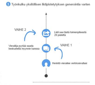 Workflow esimerkkejä