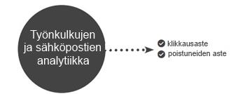 Workflow analytiikka