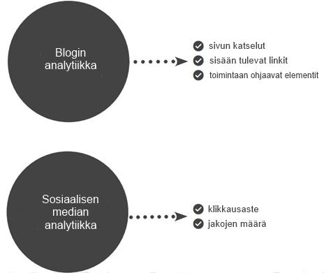 Blogi sosiaalinen media analytiikka